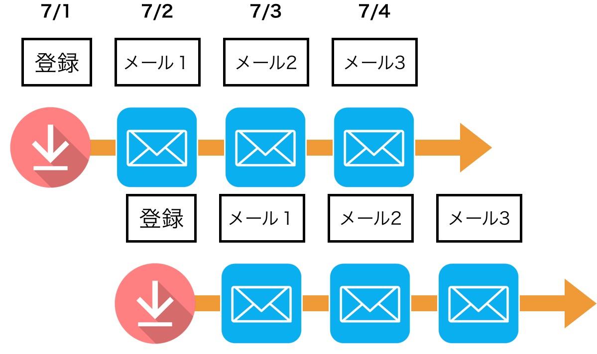 ステップメールの仕組み