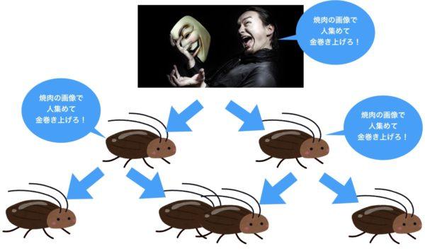 詐欺師たちのネズミ講の構図
